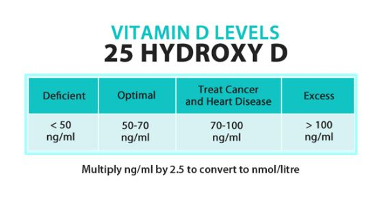Vitamin D Level Range Chart