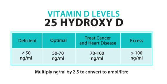 Vitamin D Level Range Chart